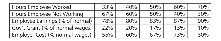 Job Support Scheme Tables