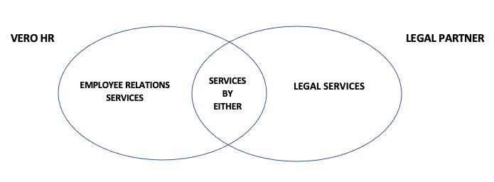 Vero HR Diagram